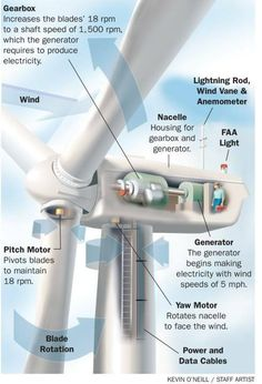 what is a wind turbine? A wind turbine is a device that converts kinetic energy from the wind into electricity. The blades of a wind turbine turn between Power Engineering, Electronic Engineering, Electrical Engineering, Alternative Energie, Wind Power Generator, Alternative Energy Sources, Energy Projects, Power Energy, Sustainable Energy