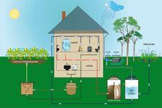 recupero ed utilizzo acqua piovana e domestica.