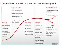 On-demand Executives: Contributions over business phases Status Co, Bring It On, Graphics, Organization, Writing, Business, Getting Organized, Organisation, Graphic Design