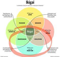 """Ikigai - hitta sitt """"purpose"""" - Next Level Biohacking"""