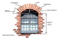 La costruzione di un arco di mattoni è impegnativa ma seguendo i giusti passaggi chiunque può riuscire a portarla a termine Mirror, Furniture, Home Decor, Arch, Bricolage, Decoration Home, Room Decor, Mirrors, Home Furnishings
