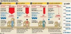 EXCLUSIF. Le bouclier fiscal a coûté 735M€ en 2011