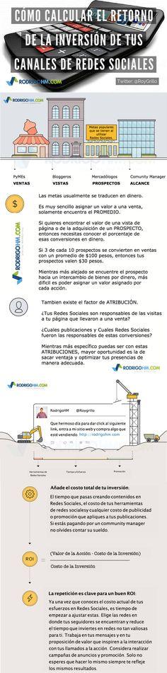 Cómo calcular el ROI en las Redes Sociales #infografia #infographic #socialmedia