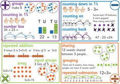 Here's a poster for helping students think about models for different operations. This would make a nice note page for student journals in grade. Math Strategies, Math Resources, Math Activities, Division Strategies, Math Notebooks, Student Journals, Ks1 Maths, Math Poster, Math Problem Solving