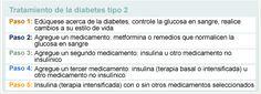 Tratamiento de la diabetes tipo 2