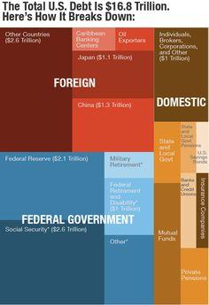 Holders of U.S. debt