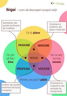 Ikigai - SuntParinte.ro Kids And Parenting, Personal Development, Did You Know, Worksheets, School, Survival, Creativity, Psychology, Career
