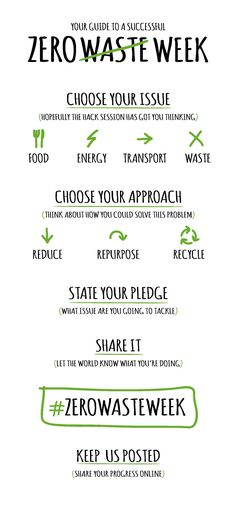 This graphic offers a simple approach for moving toward zero waste!