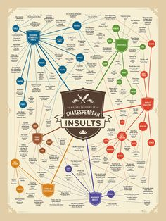 Shakespearean Insults - art print poster, $25.00 I would really love to have this!
