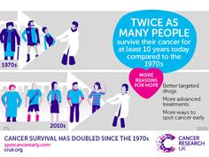 Cancer survival rates have doubled in the last 40 years. Thanks to better treatments and earlier diagnosis, there have been huge improvements in cancer survival over recent decades.