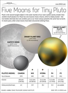 Fresh on IGM > Pluto Five Moons - http://infographicsmania.com/pluto-five-moons/