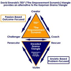 from a blog on #codependency and the victim / survivor / rescuer dynamic which causes relationship difficulties in trauma survivors, from blog http://traumaanddissociation.wordpress.com/2013/11/25/drama-triangle/