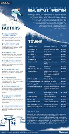 Best Ski Resort Towns for Real Estate Investing