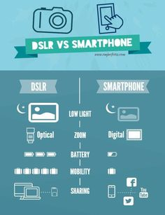 DSLR vs Smartphone Emjae Fotos