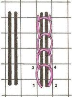 Chain Couching - Needlepoint Teacher