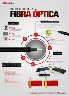 Los datos básicos de la fibra óptica #infografia