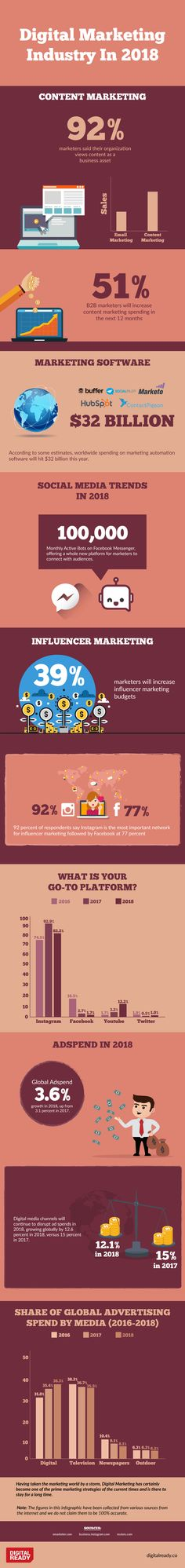 Digital Marketing Industry in 2018,  content marketing, increase the spend in marketing software, influencer marketing