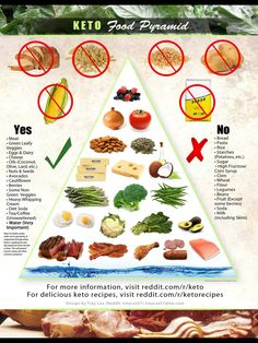 Keto Food Pyramid - actually for my macros (trying to lose weight) there is way more fat at the bottom rather than protein.  But this gets the point out there that wheat, sugar, other grains are on the outs!