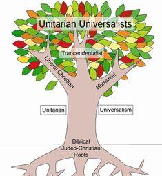 Roots of Unitarian Universalism | Unitarian Universalist Church of ...