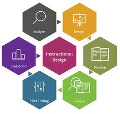 SAM instructional design - Google Search