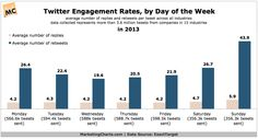 Engagement Rates: Which Post Times Are Best? Twitter Help, Twitter Tips, Best Time To Post, Post Time, Days Of Week, Months In A Year, Content Marketing, Digital Marketing, Google Plus