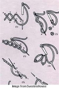 CC of Suestreehouse has posted a scan of a vintage embroidery-stitch primer. If you're just getting started or if you could use a brush-up on basic stitches, CC has got you covered! See the p…