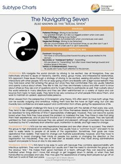 Navigating Seven Type 7 Enneagram, Enneagram Personality Test, Myers Briggs Personality Types, Personality Tests, Infj Mbti, Entj, Different Personality Types, Human Connection, Self Improvement