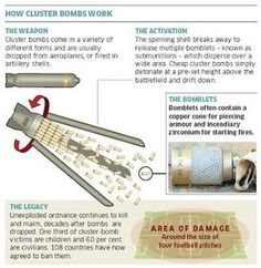 How the cluster bomb works -tindependent-infographic. Military Tactics, Military Weapons, Military Aircraft, Tactical Equipment, Military Equipment, Drone Technology, Modern Warfare, Panzer, War Machine