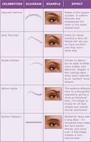 Image result for how to shape eyebrows