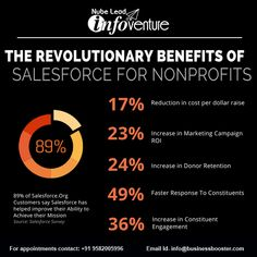 THE REVOLUTIONTIONARY BENEFITS OF SALESFORCE FOR NONPROFITS: 17% REDUCTION IN COST PER DOLLAR RAISE. 23% INCREASE IN MARKETING CAMPAIGN ROI. 24% INCREASE IN DONOR RETENTION. 49% FASTER RESPONSE TO CONSTITUENTS. 36% INCREASE IN CONSTITUENTS ENGAGEMENT.  Nubelead  #sapfico #salesforcesystemadministratorcertification #salesforcesystemadmin #materialsmanagement #sapmm #quickbookspremier #quickbooksaccountant #abudhabi #quickbookspro #peachtree #quickbooksonlineessentials #quickbooksonlineplus Quickbooks Pro, Quickbooks Online, Non Profit, Revolutionaries, Read More, Benefit, No Response, Campaign