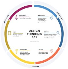 What is design thinking and why should you care? History and background plus a quick overview and visualization of 6 phases of the design thinking process. Graphisches Design, Graphic Design, Media Design, Design Model, Design Ideas, Design Layout, Creative Design, Design Food, Facade Design