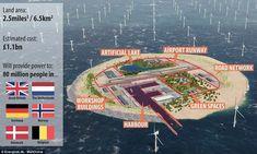 Isla artificial en Europa proporcionará energía renovable a 80 millones de personas. ¡Increíble!