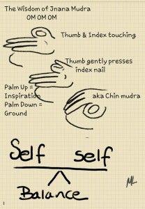 Jnana Mudra (Wisdom)