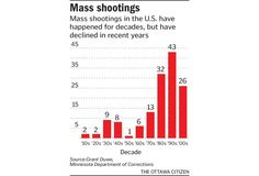 Graphic: Charting the shootings