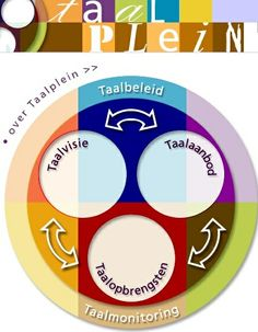 Fontys Fydes heeft voor instellingen van voor- en vroegschoolse educatie en basisscholen een uniek en eigentijds taalplein ingericht. Middels dit taalplein wordt zo snel mogelijk de weg gewezen naar relevante informatie en ontwikkelingen op het gebied van taalstimulering en taalonderwijs.