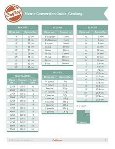 Craftsy Metric Conversion Chart