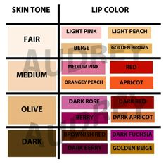 Useful Chart of matching skin color to Lip color or lipstick or lip gloss