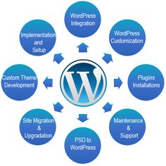 Eoan Technologies is the best company for wordpress website development in Gurgaon (Gurugram), India. We are expertise in content management system (CMS), content creation & revamping the wordpress website > http://www.eoantechnologies.com/wordpress-website-development/