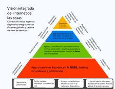 banafa-10-tendencias-eng-B Sistema Global, Apps, Sem Internet, Infographic, Chart, Internet Of Things, Science, Future Tense, Stretch Fabric