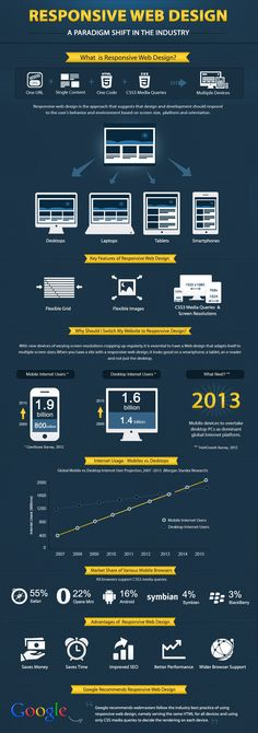 Infographic On The Plus Of Responsive Web Design. Mystified By Social Media