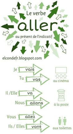 Learn French Videos Tips Student Printing Education Teachers Shapes French Verbs, French Grammar, French Phrases, French Language Lessons, French Language Learning, French Lessons, Spanish Lessons, Spanish Language, French Flashcards