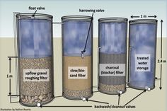 Engineering For Change: An ancient filtration material removes pesticides from drinking water Water Filtration System, Water Systems, Rain Barrel System, Water Collection, Rainwater Harvesting, Water Storage, Water Purification, Water Treatment, Cleanser