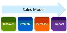4 Step Sales Process model