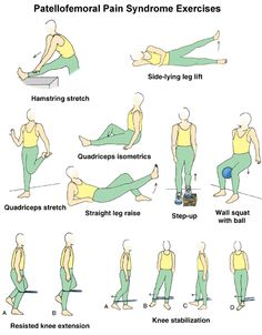 Patella-Femoral-Syndrome Exercises.