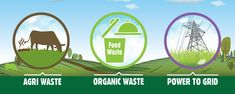 Greenville Energy » What is Anaerobic Digestion? Anaerobic Digestion, Thriller Novels, Food Waste, Renewable Energy, Investing, Environment, Compost, Green, Composters