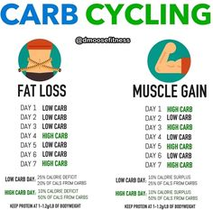 Should you cycle your carbs? I personally tried carb cycling out for 4 weeks and I didnt work for me as well as I thought it would. Calorie Cycling, Carb Cycling Meal Plan, Carb Cycling Calculator, Calorie Calculator, What Is Carb Cycling, Keto Diet Plan, Ketogenic Diet, Diet Plans, Atkins Diet