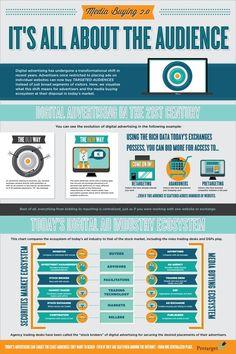 Audience targeting display advertising | Real Time Bidding RTB ...