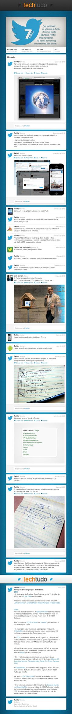 twitter-7anos-techtudo