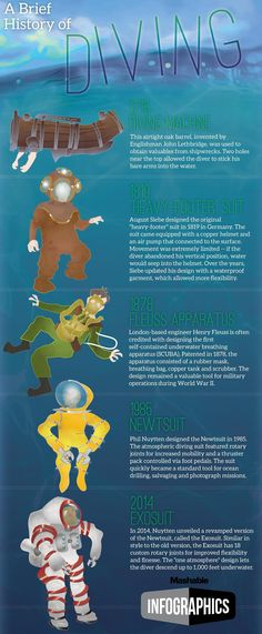 Here's how diving equipment has changed over the years. #infografía