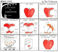 How Companies Kill Innovation. Innovation, and even Design Thinking, often gets killed by organizational processes or internal politics. Here is a really cool cartoon that shows you how it happens so that at least, we can all be vigilant.